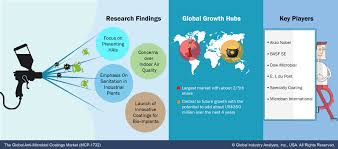 Blog :: Market Research Report Collections - Global Industry ...