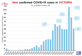 The chart below uses a logarithmic scale to show how quickly the. Coronavirus Victoria Enters Stage Three Covid 19 Restrictions As Cases Surge To 821 Gatherings Limited To Two People And On The Spot Fines To Be Issued