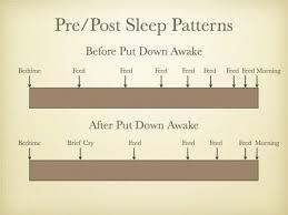 Why Sleep Training Didnt Work Precious Little Sleep
