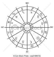 Astrology Houses Chart Astrology Zodiac With Natal Chart Zodiac Signs Houses And Planets
