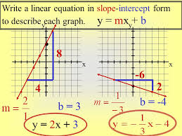 write a linear equation in slope intercept form