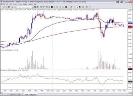 futures charts free and paid futures and commodity trading charts