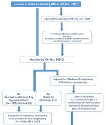 Flow Chart Briefly Explaining The Process Of Attachment Of