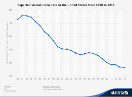Statistic_id191219_reported Violent Crime Rate In The Us