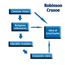 robinson research essay