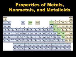 Properties of Metals, Nonmetals, and Metalloids. Metals are ...