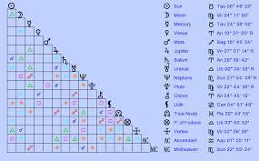 Birth Chart Cory Booker Taurus Zodiac Sign Astrology