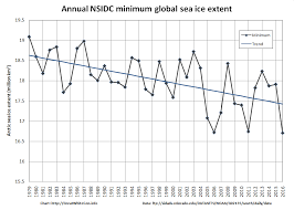 Global Sea Ice Chart Global Sea Ice Extent At Lowest Ever Level The Great