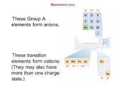 transition metals that form only one monatomic cation nomenclature naming and rules for naming of compounds ppt video