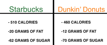 Dunkin Calorie Chart There Is No Right Way To Choose The Best Pumpkin Flavored
