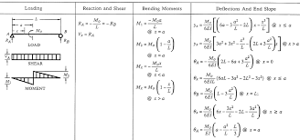 stress engineering interview questions part 1 shear force bending moment tricky