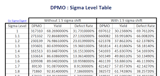 Six Sigma Levels Chart Pay Prudential Online