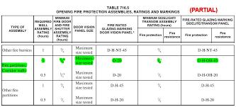 Fire Label Mismatch I Dig Hardware
