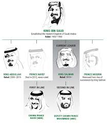 the prince of counterterrorism the story of washington s favorite  line of succession graphic only recent rulers and certain would be rulers are shown