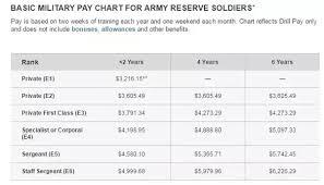 Unusual Air National Guard Drill Pay Chart National Guard