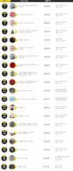 Gaon 2013 Year End Album Chart Music Onehallyu