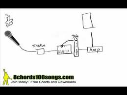 live sound stage setup diagram live image wiring stage tutorial basic signal flow sound system setup mp4 on live sound stage setup diagram