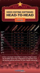 Video Comparison Chart Video Editing Software Comparison Chart