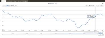 D3 Slider Chart Zoomable Google Finance Style Time Series Graph In D3 Or