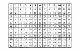 Free Printable Multiplication Chart This Is A Multiplication Table To Learn Facts From Full