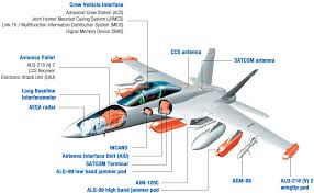 ngj carried by f 35 early next decade oz growler equip buy airforce gov au s growlercapacity jpg