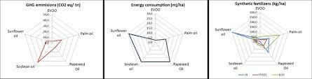 Radar Chart Of Environmental Impact Of Extra Virgin Olive