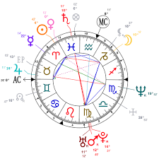 Rupaul Birth Chart Astrology And Natal Chart Of Sarah Jessica Parker Born On