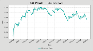Lake Powell Water Level Chart Lake Powell Utah And Arizona Usa Earthshots Satellite