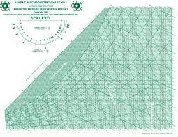 Pdf Ashrae Psychrometric Chart No 1 Owen Mallare