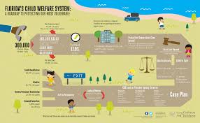 Child Welfare Flow Chart Partnership For Strong Families