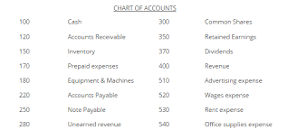 Solved The Chart Of Accounts Used By Speedi Copy Corporat