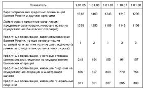 Дипломная работа Инвестиционная деятельность банка ru Как показал анализ к началу 2008 г в Российской Федерации осуществляли деятельность 1136 банков что на 4 75% меньше чем на 01 01 2006г