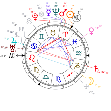 Astrology And Natal Chart Of Serge Diaghilev Born On 1872 03 31