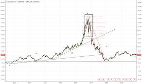 Garmin Stock Chart Grmn Stock Price And Chart Nasdaq Grmn Tradingview