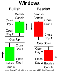 charting candlesticks trading gaps or windows in japanese candlestick charts