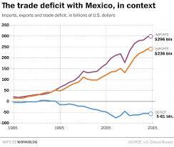 GDPhriday \u2013 Trump Declares War (trade) on Mexico! | Phil\u0027s Stock World
