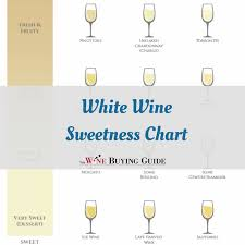 Wine Guide Chart White Wine Sweetness Chart Printable Thewinebuyingguide Com