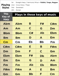 Cross Harp Key Chart Key Guide Harmonic Minor Lee Oskar Harmonicas