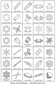 Snowflake Bullet Point Guide To Snowflakes