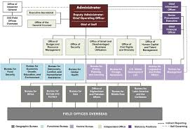 Key Events In American Foreign Policy Chart Organization U S Agency For International Development