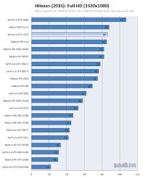 Gpu Charts 2016 Nvidia Geforce Gtx 1070 Review Dx12 Hitman 2016