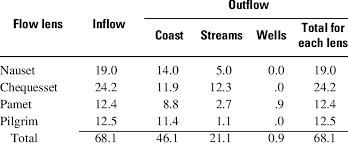 Model Calculated Hydrologic Budget For The Four Flow Lenses