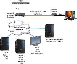 managed ethernet extender perle managed 10 100 1000 ethernet extender network diagram