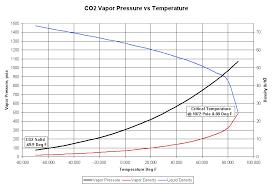 Co2 Pressure Temperature Chart Psi 38 Exhaustive Co2 Cylinder Pressure Temperature Chart