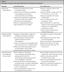 Examples Technical Skills Table 2 From Surgeons Non Technical Skills Semantic Scholar