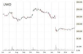 Linkedin Stock Price Chart Price Target Changed Linkedin Lnkd Amazon Com Amzn