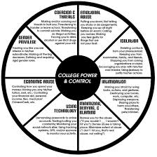 dating violence division of law enforcement and safety college power and control wheel