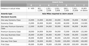 Cathay Pacific Miles Chart Full Guide Redeeming Asia Miles