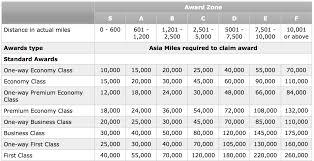 Full Guide Redeeming Asia Miles