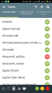 Glycemic Index And Glycemic Load Food Table List App